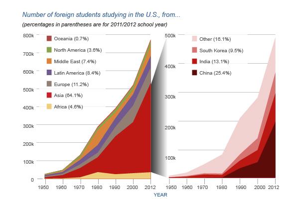 教育部官方数据:我国出国留学人数增速放缓