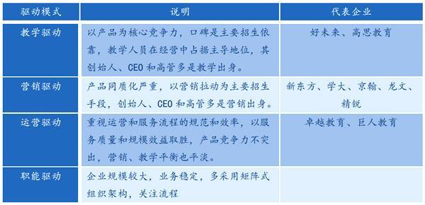 中国K12辅导机构的驱动模式对比