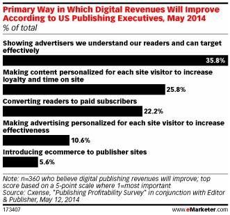 eMarketer:绝大多数美国出版业管理层预计明年数字化营收将来自广告